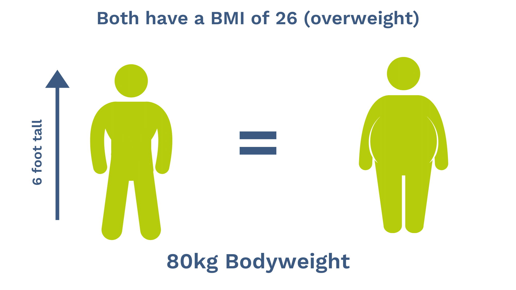 BMI lifestyle comparrison