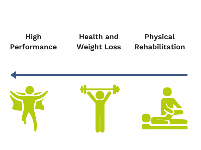 An image illustrating personal training and physiotherapy services.