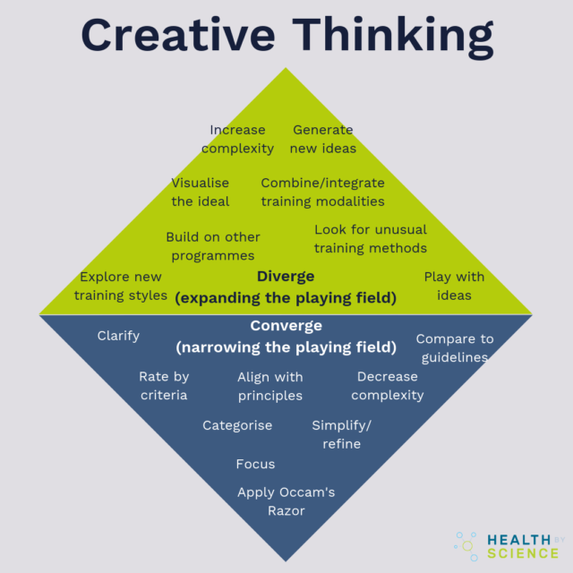 the difference between divergent and convergent thinking for creative thinking.