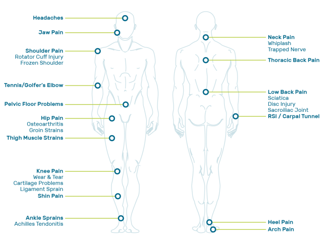 a list of health by science physiotherapy treatments