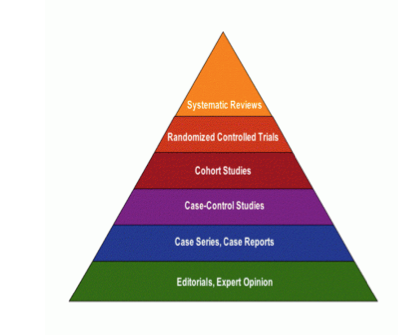 an image of the hierarchy of evidence.