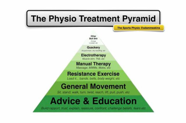 an image of the physio treatment pyramid.